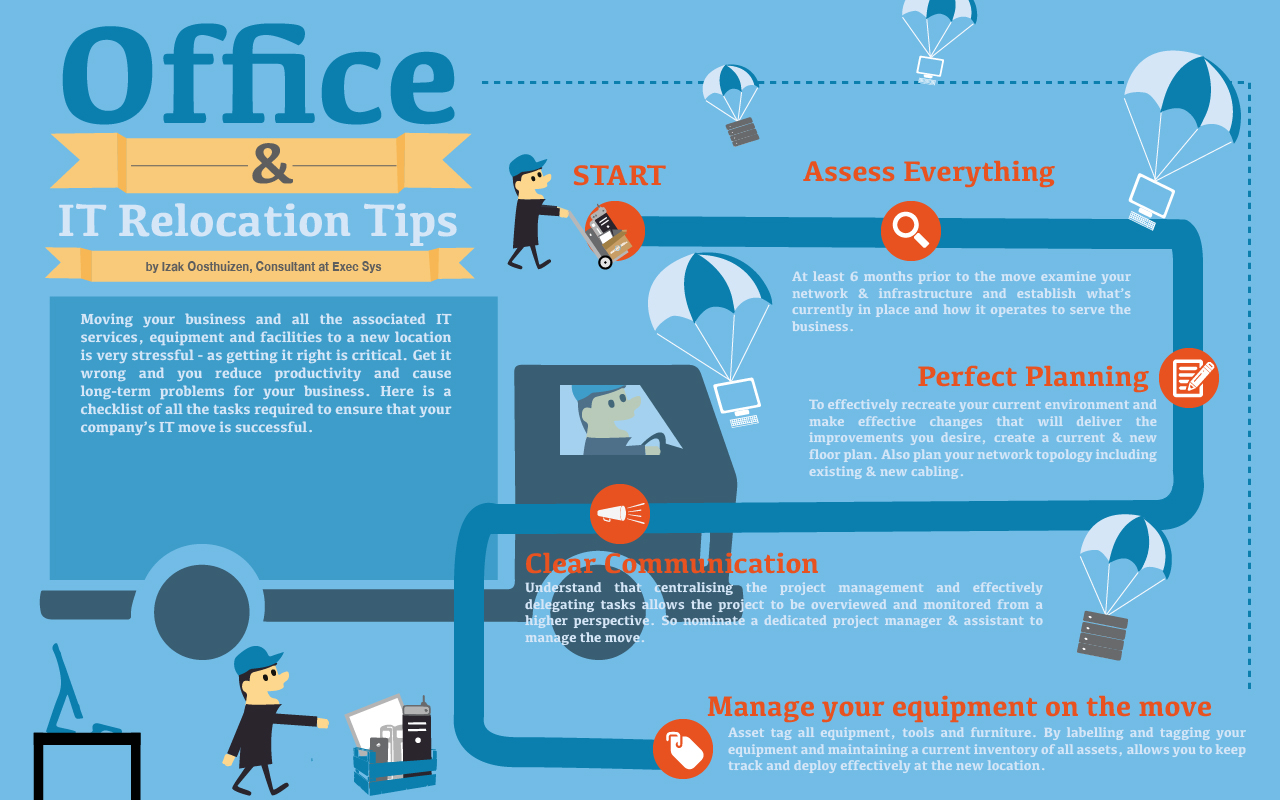 Making your office & IT relocation a success - Fresh Business Thinking